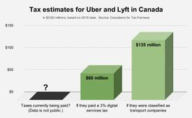 Uber and Lyft avoiding almost $135 million in taxes