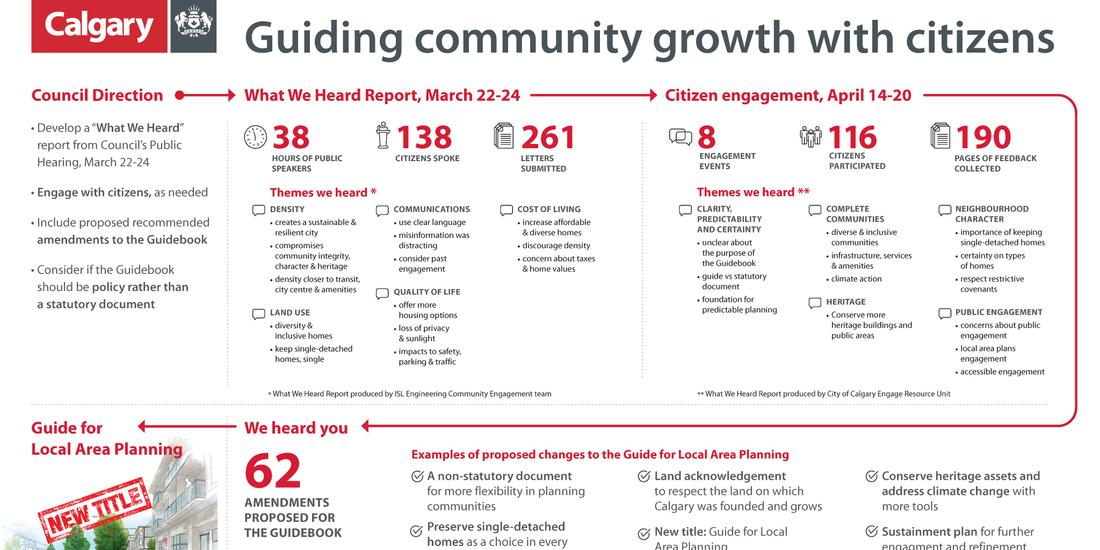 Citizen Engagement and the Refined Guide For Local Area Planning
