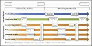 Ontario Energy Board process timeline