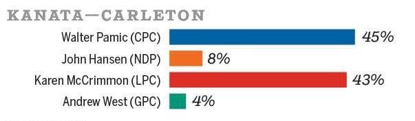 Mainstreet Poll - Kanata-Carleton