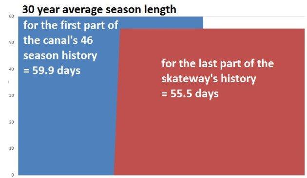 30 year averages - canal skating season