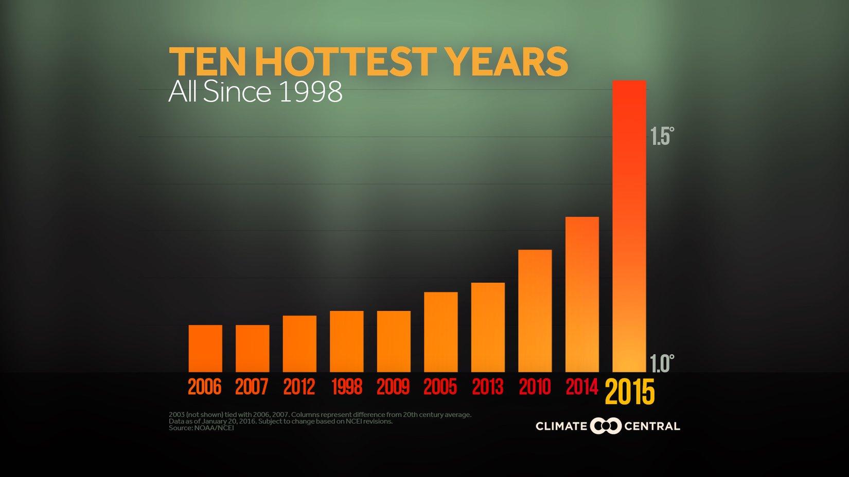 2016GlobalNumbers_TopTenYearsUpdate.jpg