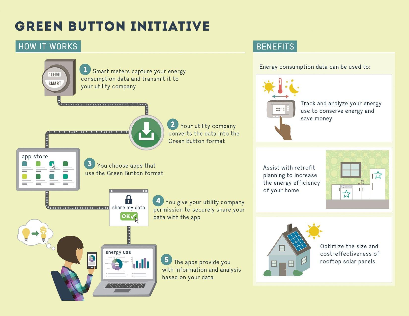 GreenButton_Infographic.jpg