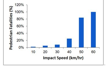 30 km/h streets are safer streets--so why aren't we all getting them?