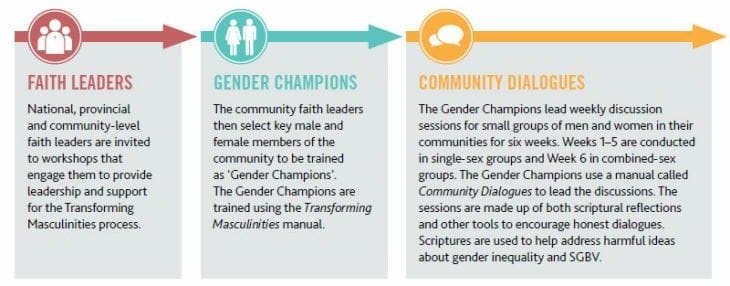 Transforming masculinities diagram